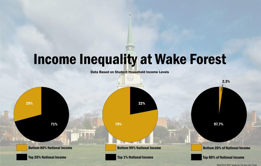 WFU+Aims+To+Increase+Economic+Diversity