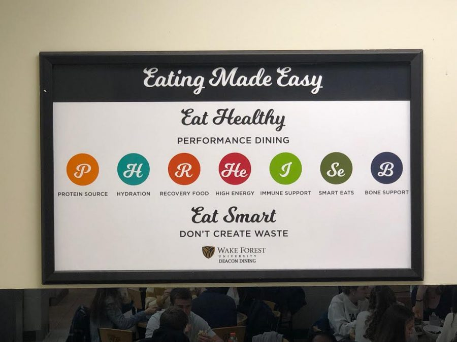 Sustainable Eating Options Improving On Campus