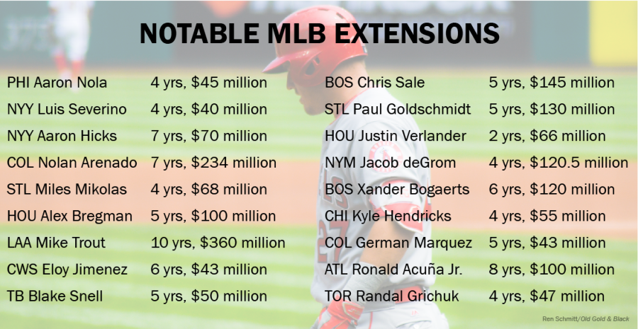 MLB: Extensions Reflect A Fear Of Free Agency
