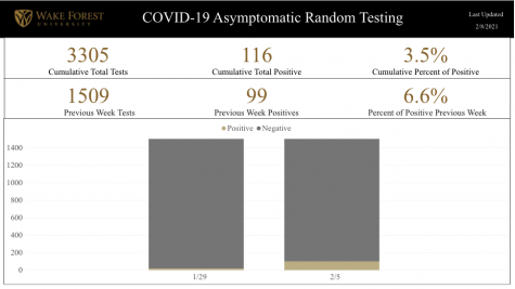 Taken from https://ourwayforward.wfu.edu/covid-19-dashboard/, this dashboard shows known, verified tests through the University's testing of asymptomatic students