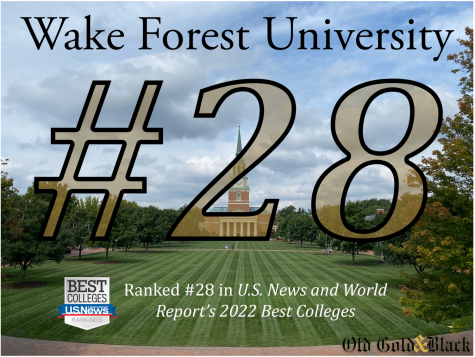 U.S. News ranks Wake Forest 28th once again